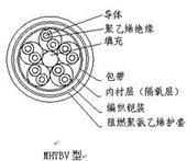 MKVV32 19 1.5 礦用控制電纜MKVV32