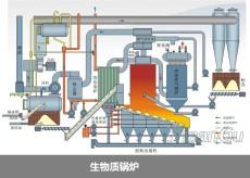 合同能源管理项目 合同能源管理基本模式 锅炉改造 太阳能热水及时