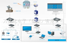 pdi网络扩容加速及IPTV视频解决方案