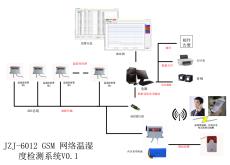 485溫濕度監控系統
