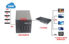 數字電視機頂盒共享器編碼器調制器高清編調一體機