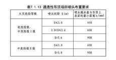 通透性吊顶场所喷淋系统施工 深圳消防公司