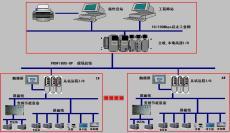 空压机远程控制